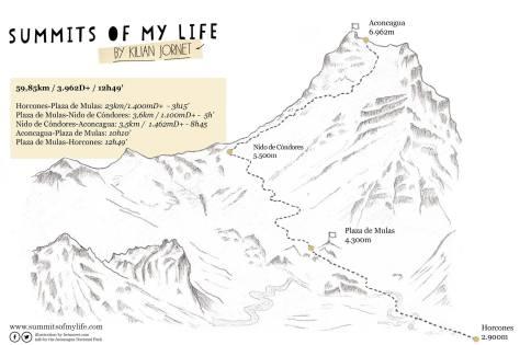 kilian killian jornet ascension ascent aconcagua peru record time summits of my life stats dénivelé, temps